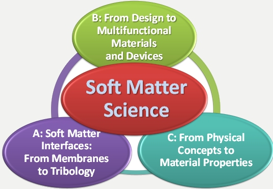softmatterscience.jpg